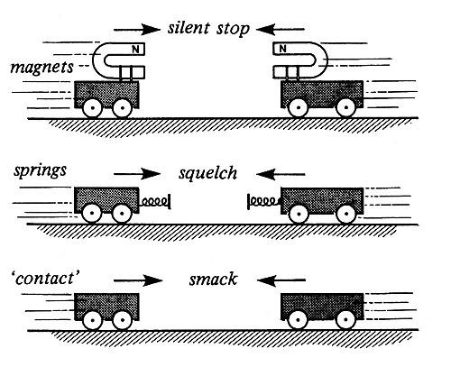 Head On Collision Between Trolleys With Magnets Attached Iopspark